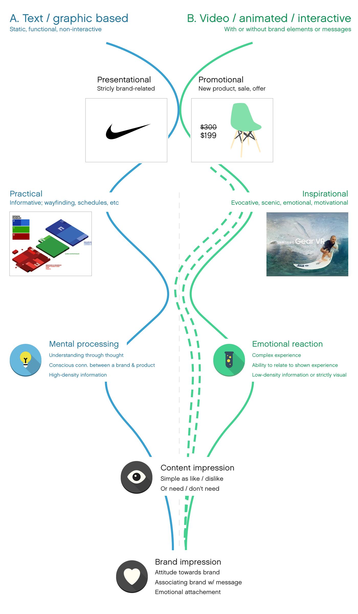 Visual explanation - Digital Signage Content