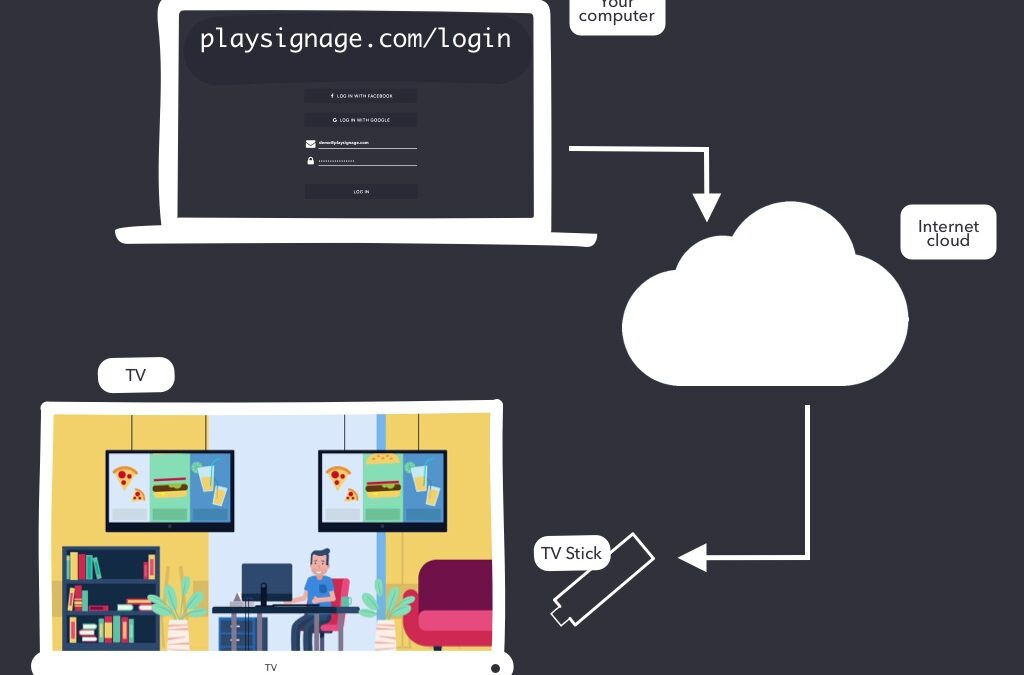 Using The Cloud With Play Digital Signage